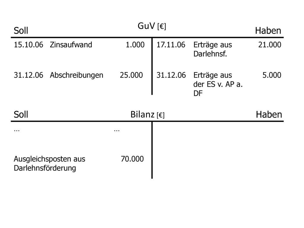 GuV [€] Bilanz [€] Soll Haben Soll Haben 15.10.06 Zinsaufwand 1.000
